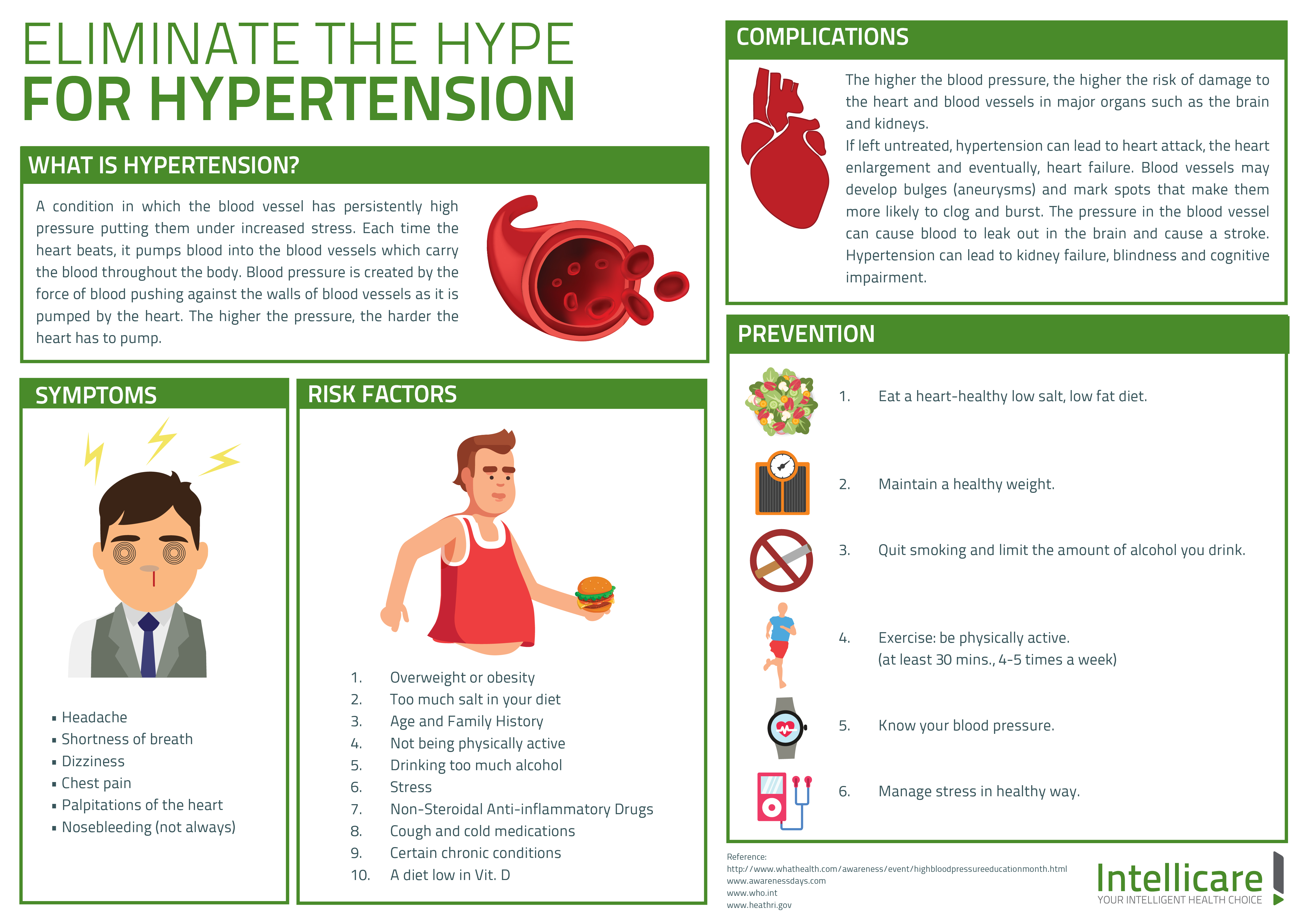 Eliminate the Hype for Hypertension - Intellicare